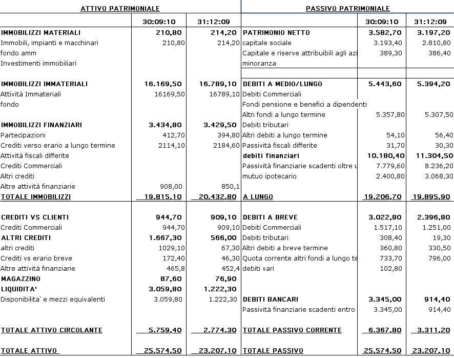 Impresa efficace analisi di bilancio atlantia impresa efficace - Crediti diversi in bilancio ...