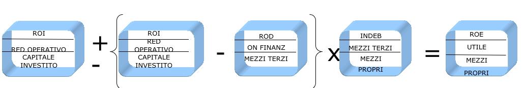 Impresa efficace analisi di bilancio come usare il roe for Costo medio dell aggiunta della suite