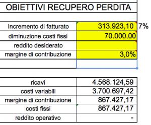 margine di contribuzione