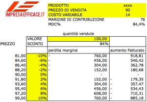 http://www.impresaefficace.it/margine-di-contribuzione/
