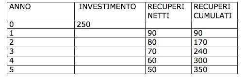 buget investimenti