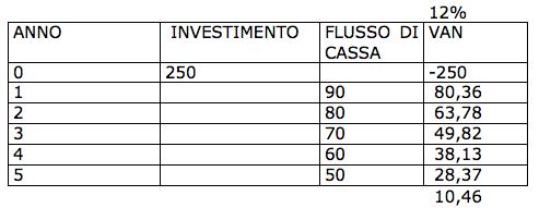 budget investimenti