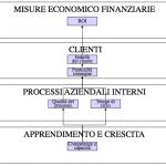Guida al Controllo di Gestione 5° parte: i KPI
