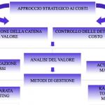 Controllo di gestione 7° parte; la riduzione dei costi