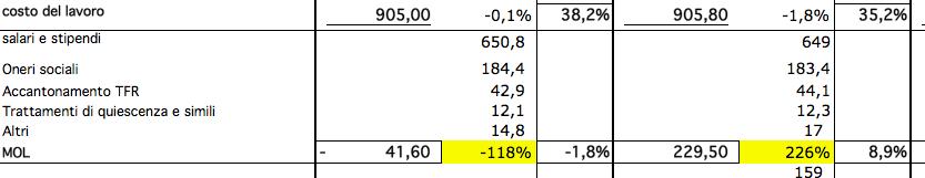 analisi di bilancio rai