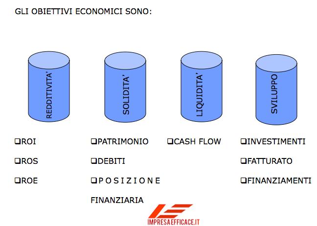 obiettivi economici