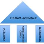 I tre pilastri della Finanza Aziendale