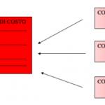 I centri di costo