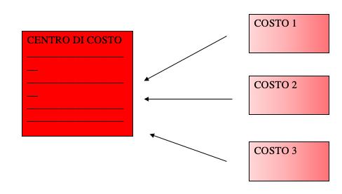 centro di costo