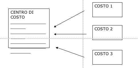 centro-di-costo