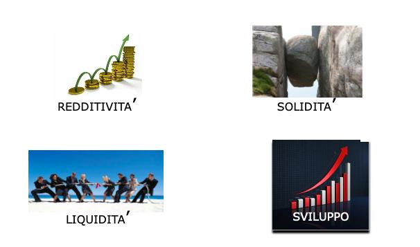 Obiettivi Impresa
