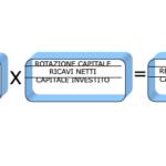 La formula della redditività