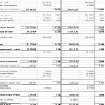 La riclassificazione di bilancio: il segreto delle percentuali