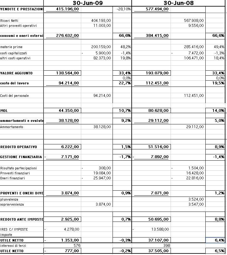 bilancio Brembo