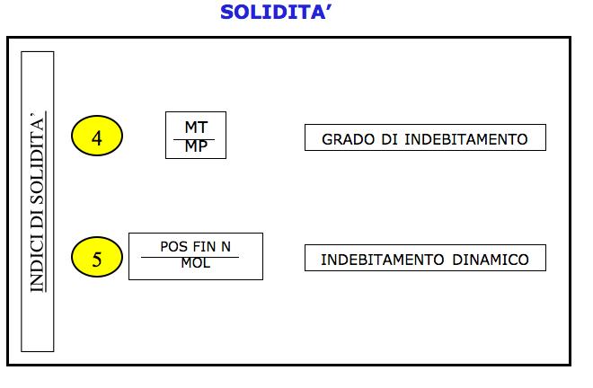 Indicatori di solidità