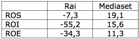Indicatori di redditività