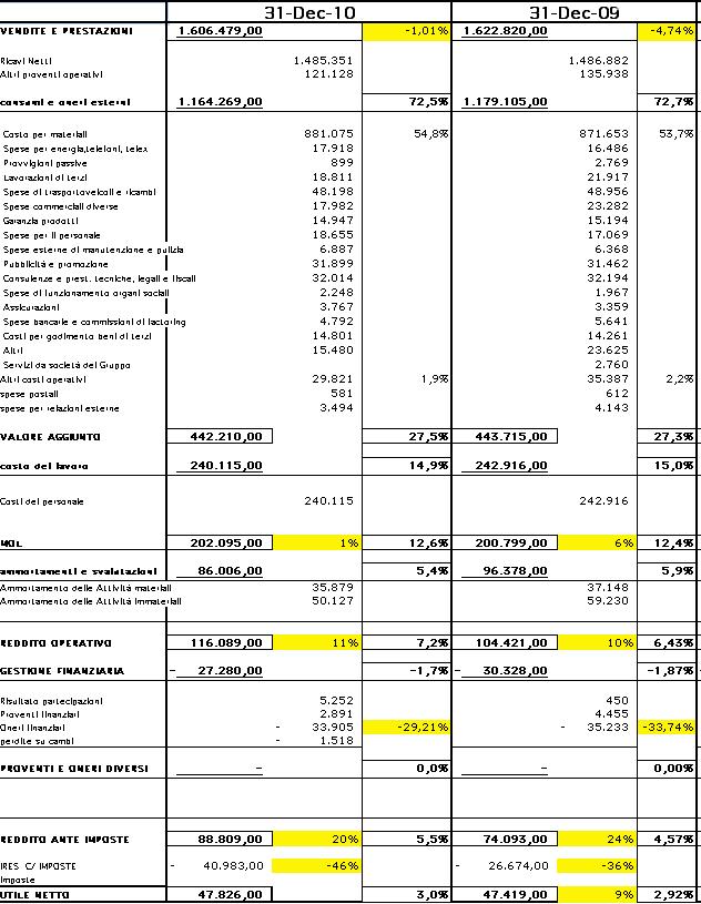 analisi di Bilancio Piaggio