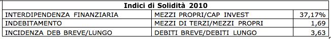 Analisi di Bilancio Telecom