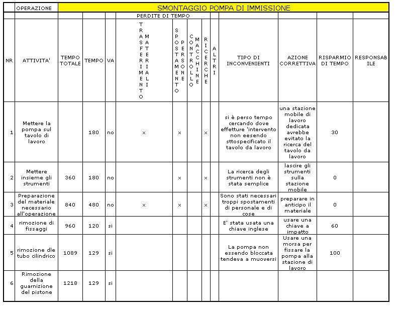 Analisi del valore