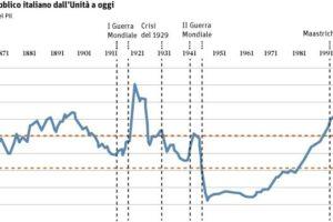 debito-italiano