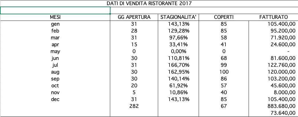 dati vendita ristorante