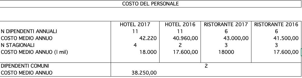 costo del personale