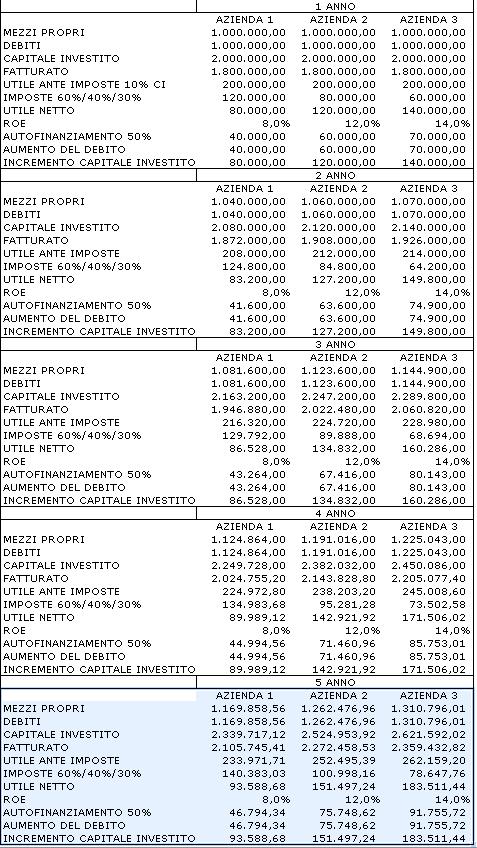 crescita e tassazione