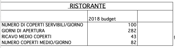 dati budget ristorante Alpenjaeger