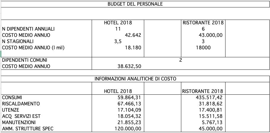 Budget del personale e consumi