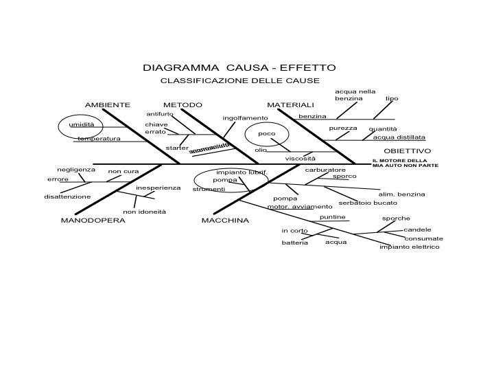 diagramma causa effetto