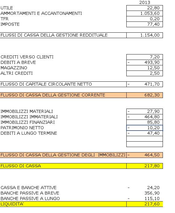 rendiconto finanziario