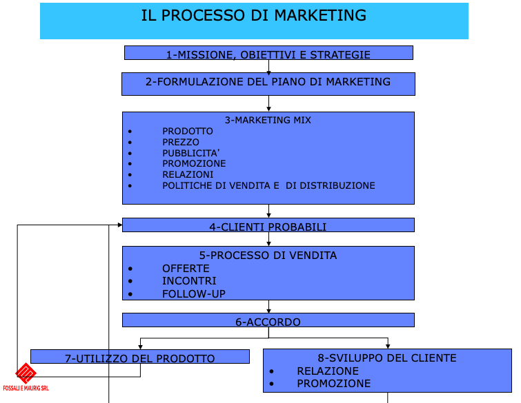 Processo di marketing
