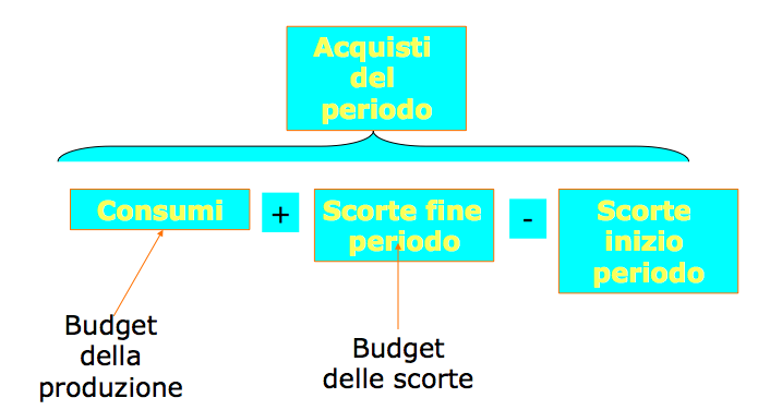 budget acquisti