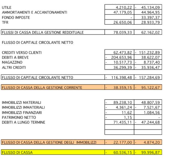 budget finanziario
