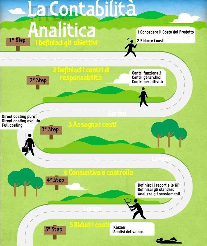 Contabilità analitica