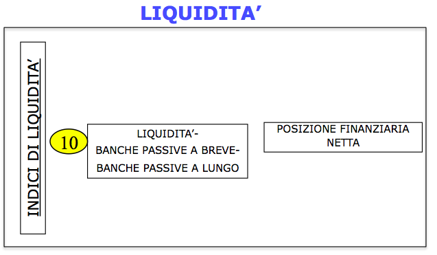 Indici di liquidità