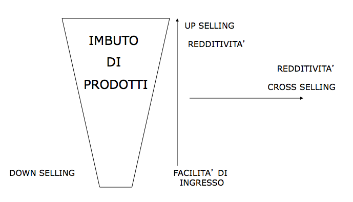 imbuto di marketing